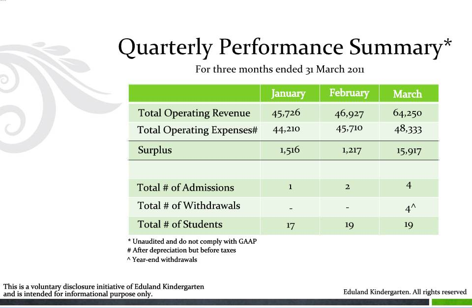 performance-snapshot2 Quarterly Performance Summary Examples on report sample templates, review form, review format, review template examples, splits quarter date, report format, review sample,